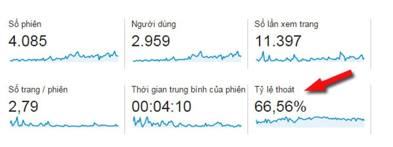 Bounce Rate Quan Trong